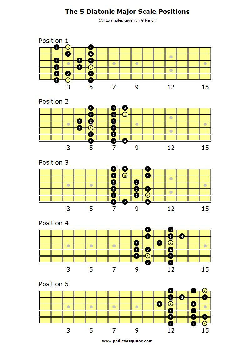 Major Scales Guitar Tab : www.galleryhip.com - The Hippest Pics