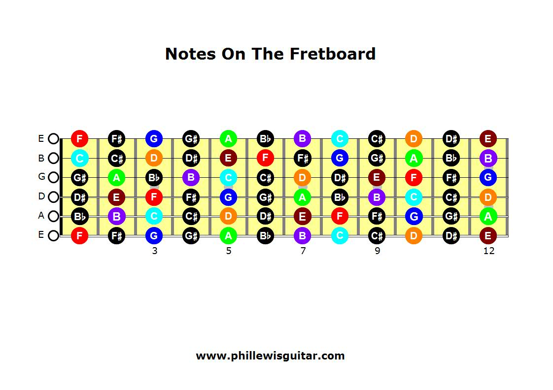 Learning The Notes On The Guitar Fretboard